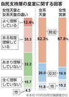【産経・FNN合同世論調査】女性天皇と女系天皇の違い、「理解せず」過半数