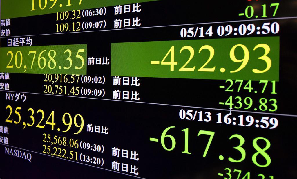 下げ幅が一時400円を超えた日経平均株価を示すモニター=14日午前、東京・東新橋