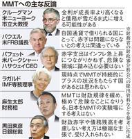 """【検証エコノミー】「財政赤字の拡大OK」 """"異端""""理論MMTに注目 政府・日銀は否定的"""