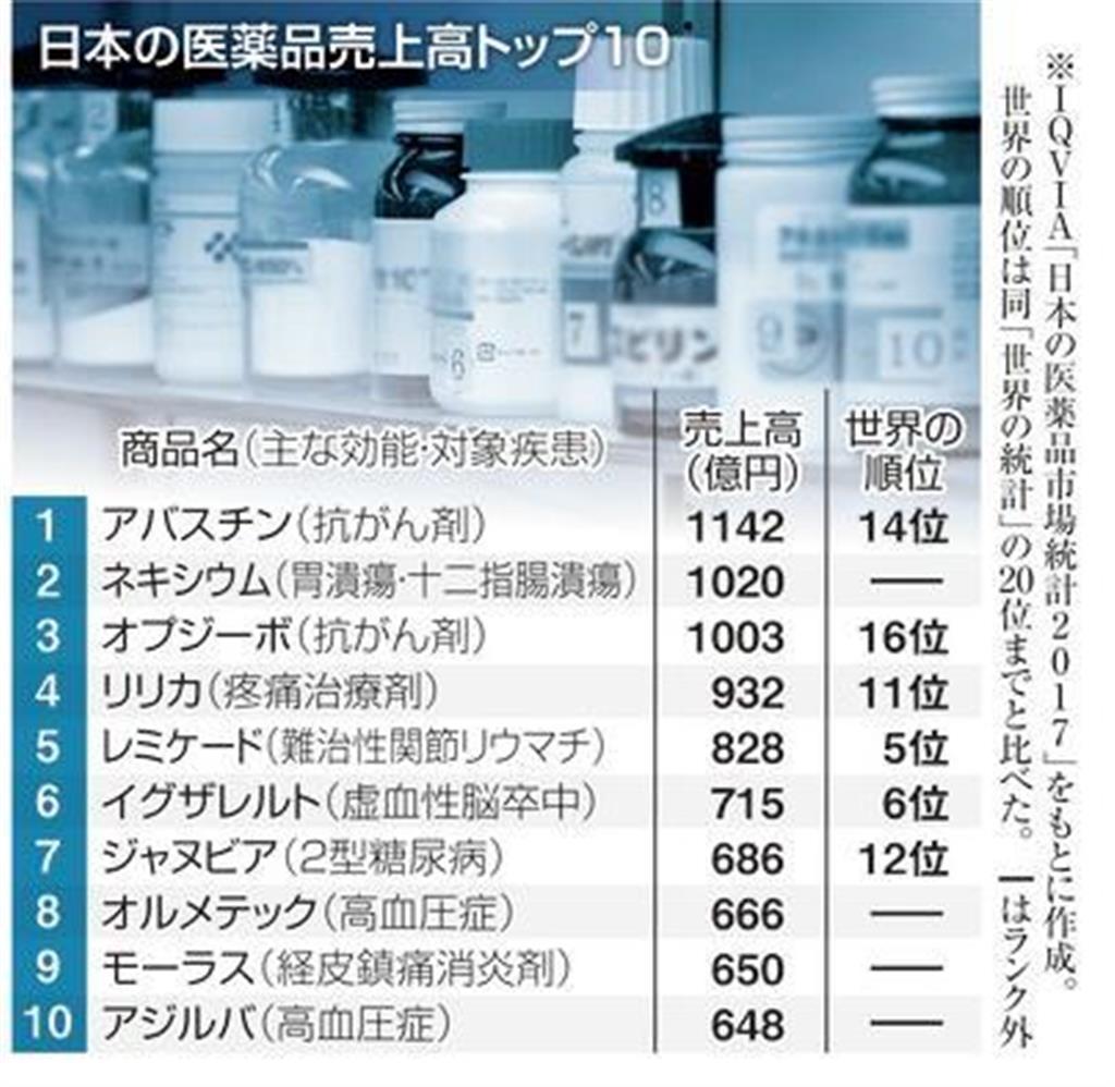 日本の医薬品売上高トップ10