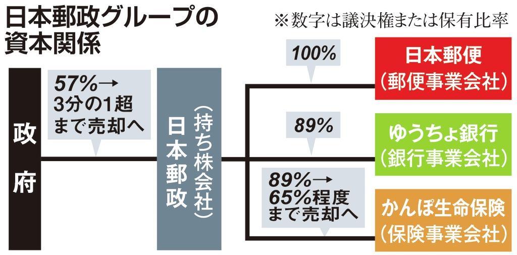日本郵政が大和証券と金融商品開発で提携 低金利で苦戦、手数料収入拡大へ - 産経ニュース