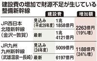 整備新幹線、建設費高騰 財務省、JRの負担増提案 反発必至