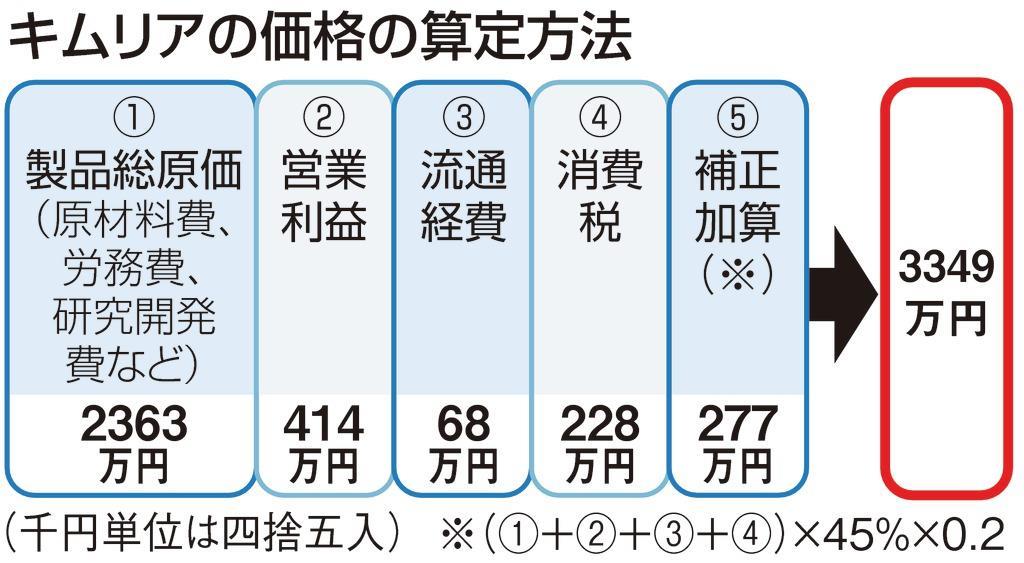 1回3349万円…超高額薬キムリア、22日から保険適用 薬価の在り方 ...