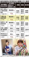 【変わる法廷 裁判員制度10年(3)】性犯罪、殺人…崩れる「量刑相場」 死刑は公平性重…