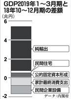 """【田村秀男のお金は知っている】GDP「輸入減マジック」はがれるとマイナス成長… """"被害…"""