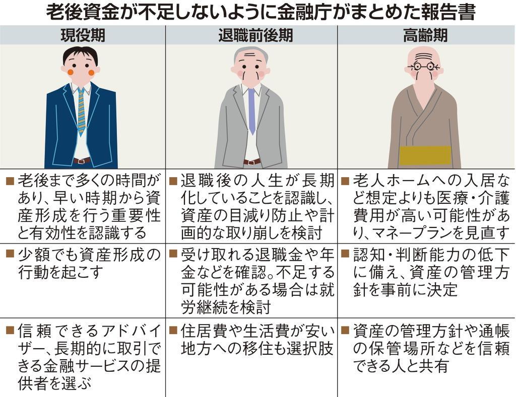 2000 万 円 金融 庁