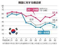 若者は「親しみ」、年配は「嫌い」…韓国への世代間ギャップ