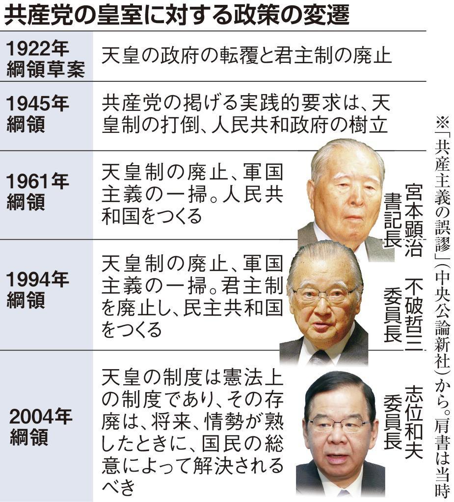 共産党の皇室に対する政策の変遷
