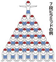 なぜ続く、運動会の巨大組み体操 大阪で「助けて」の声拡散