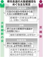 堺市長選、かみ合わぬ都構想議論 「いいか悪いかわからない」 9日投開票