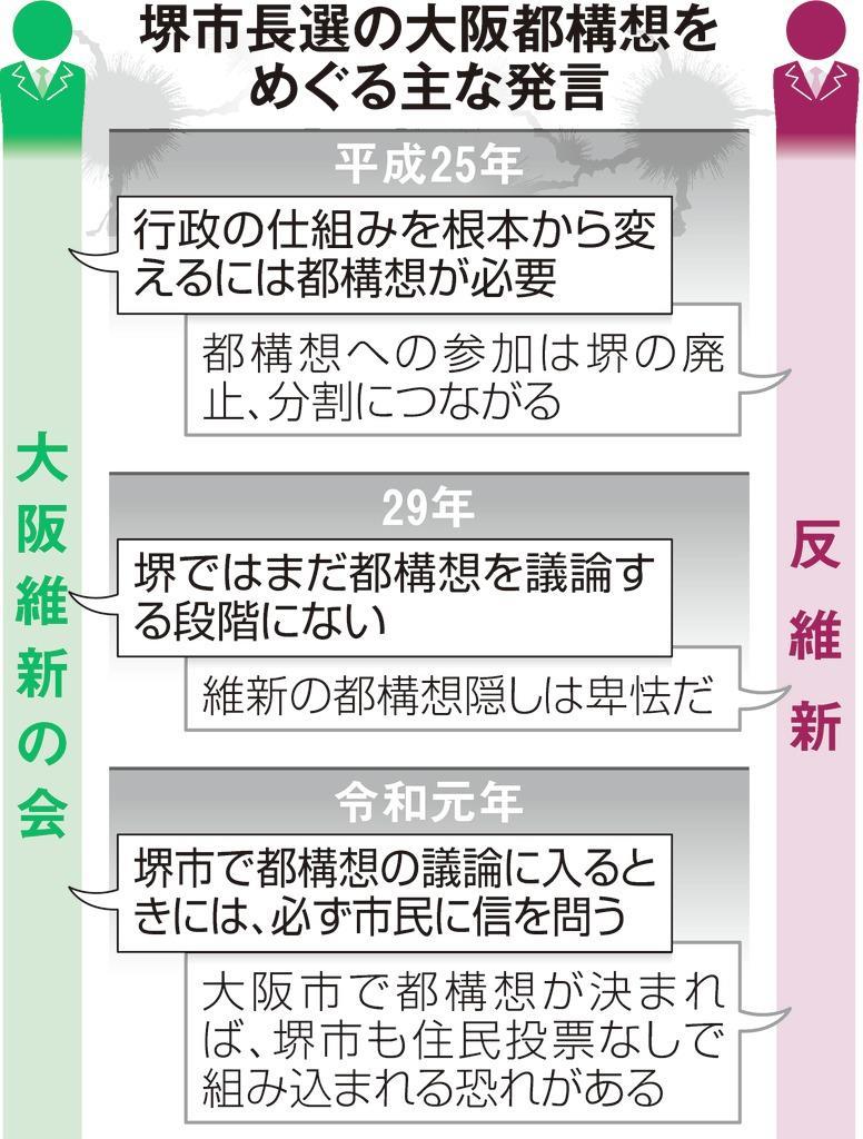 大阪都構想をめぐる主な発言