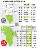 堺市長選「竹山批判票」で永藤氏全区勝利