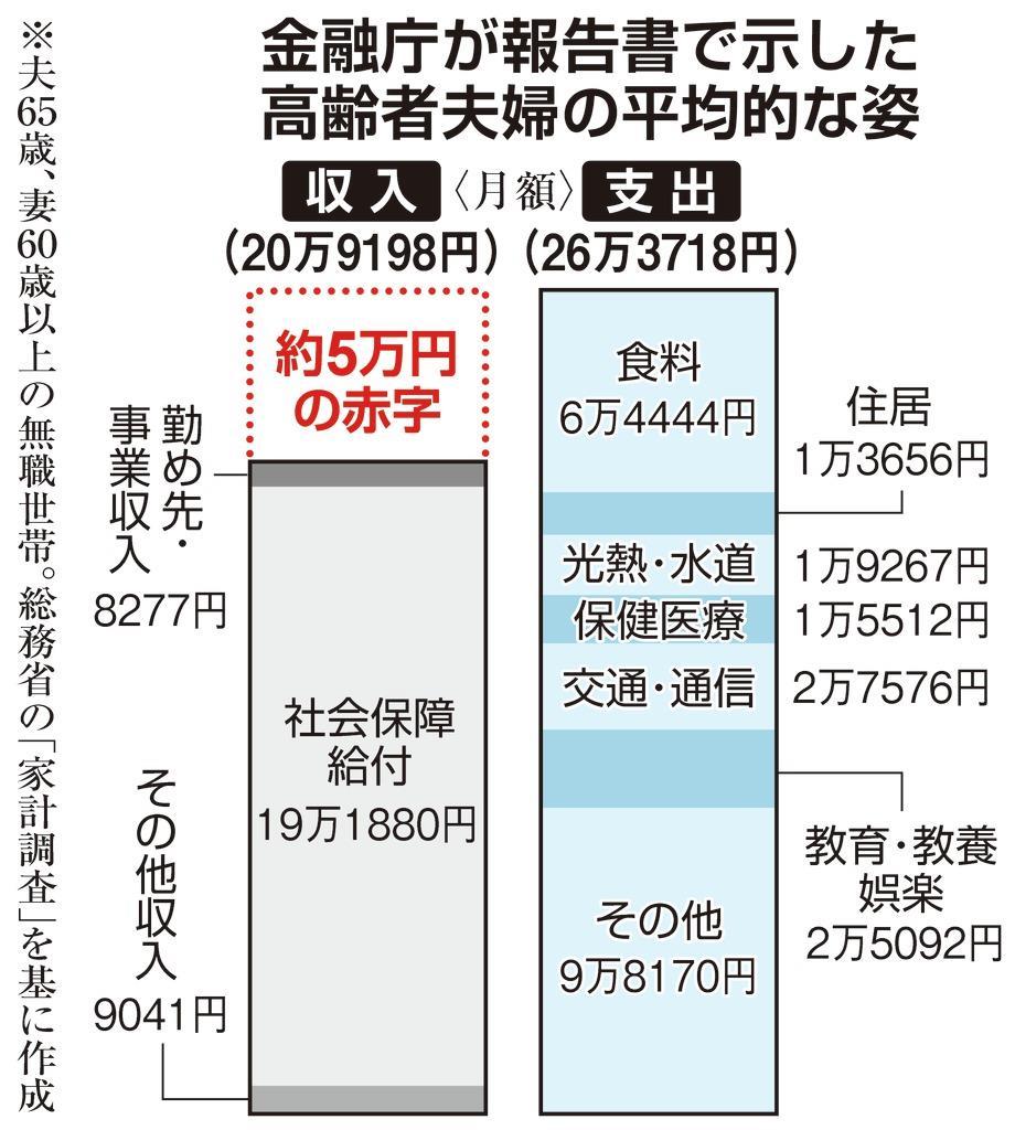 金融庁が報告書で示した高齢者夫婦の平均的な姿