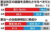 【産経・FNN合同世論調査】停滞する改憲機運…「議論活発化を」13ポイント以上減、63…