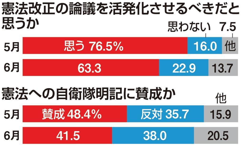 産経・FNN合同世論調査】停滞す...