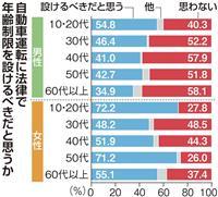 【産経・FNN合同世論調査】運転免許の年齢制限、過半数が賛成 男性高齢層は6割反対