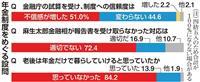 【産経・FNN合同世論調査】国民は冷静…老後は年金だけ「思ってない」8割超に