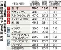 中学教員の仕事時間、日本は48カ国中最長の週56時間 OECD教員調査