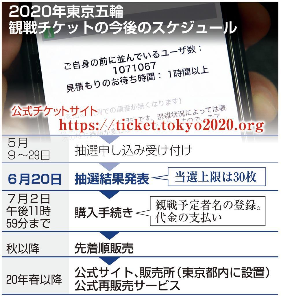 東京五輪観戦チケットの今後のスケジュール
