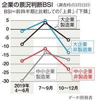【田村秀男のお金は知っている】財務官僚が無視する増税の「不都合な真実」
