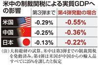 米中摩擦に高まる懸念 首脳会談次第で日本経済にも余波