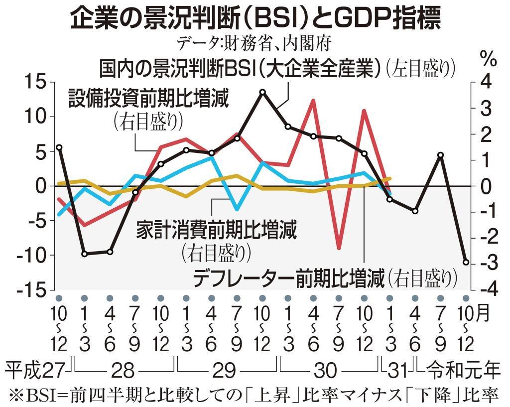 【田村秀男の日曜経済講座】総理もデフレにひきこもるのか 「無風」の消費税増税実施