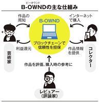 日本のアートの流通促す「B-OWND」 市場活性化に期待