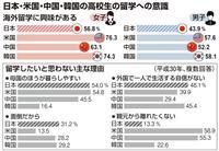 日本の高校生「留学に興味」51% 4カ国で最低
