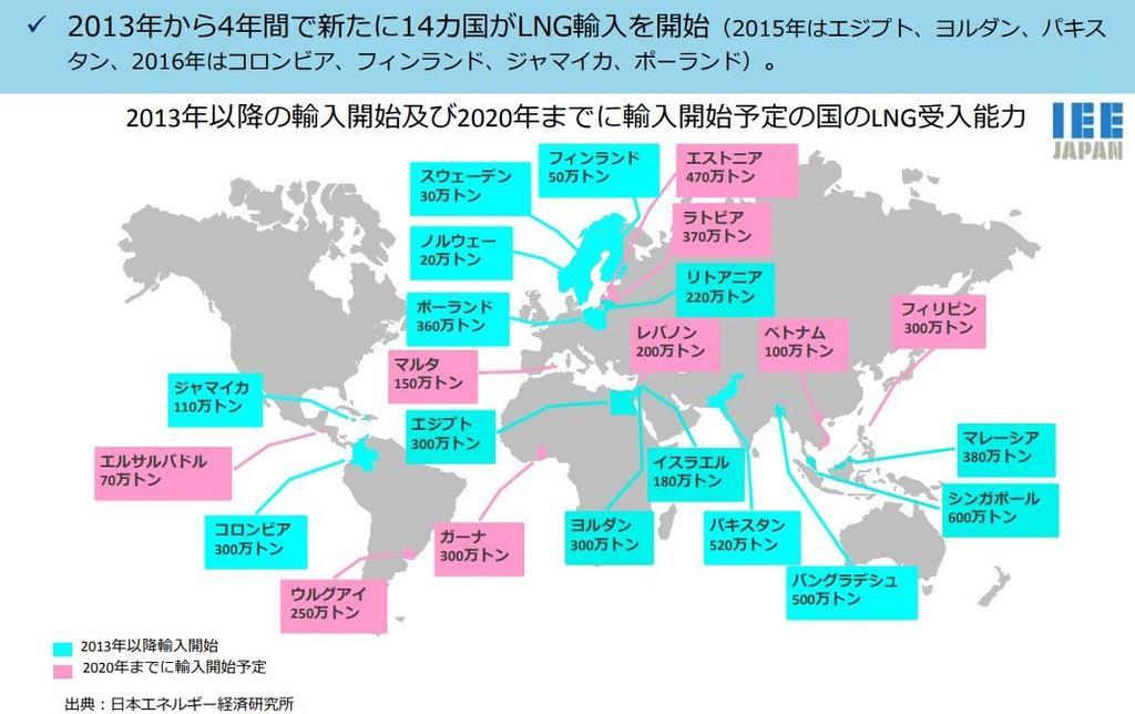 LNG需要国の拡大 出典)資源エネルギー庁 「LNG市場戦略の進捗状況と 今後の取組について」