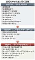 【安倍政権考】経済から外交へ 安倍自民の参院選公約の移り変わり