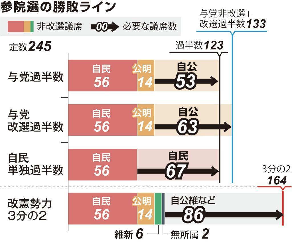 参院選 改憲勢力3分の2は高い壁 首相は与党過半数目標に - 産経ニュース