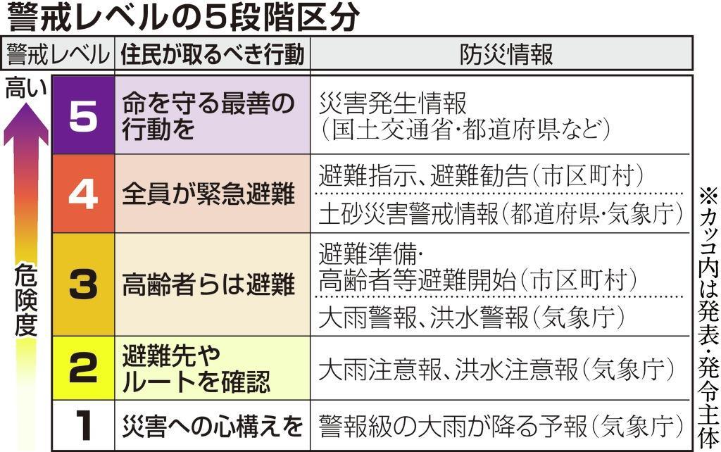 西日本豪雨1年】先月の豪雨、伝...
