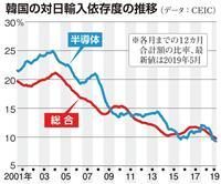 """【お金は知っている】日本がついに""""対韓反撃"""" 韓国にとって「対日貿易」は政治"""