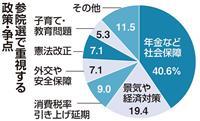【産経FNN合同調査】参院選有権者の関心は年金4割 憲法改正は4番目