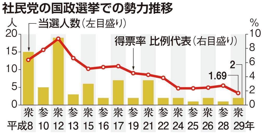 本C社民党の国政選挙での勢力推移カラー