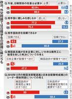 韓国学生「日本政府信頼できない」8割、「日本に親しみ」も7割 近畿大調査