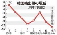 苦境の韓国経済 輸出依存に日本の規制強化追い打ち
