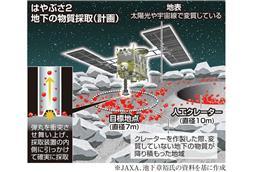 日本の小惑星探査 独自技術で世界をリード 高い技術水準示す