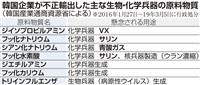 生物・化学兵器関連68件 VX・サリン原料など 韓国不正輸出