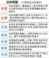 【令和の未来 政策を問う】安全保障 「地上イージス」失態に恐々の自民、日米安保理念揃わ…
