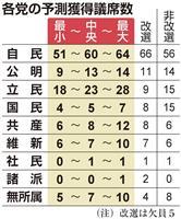 【参院選】終盤情勢 与党、改選過半数を超える勢い維持 改憲勢力「3分の2」は割り込みも