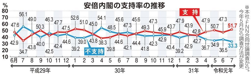 【産経FNN合同調査】内閣支持率回復、51%に 自民支持率40%超え
