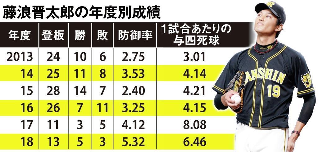 四球、死球、また四球…もがき続ける阪神・藤浪 制球難からの復活はいつ ...