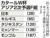日本は「勝ち抜きレベルアップを」 サッカーW杯アジア2次予選