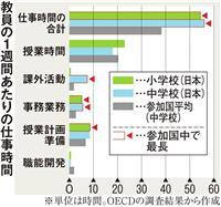 世界一忙しい日本の先生 部活、生徒指導…本業以外が負担に