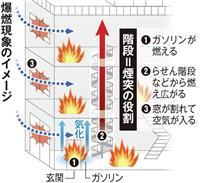 京アニ放火 爆燃現象と煙突効果か…らせん階段通じ3階へ一気に炎