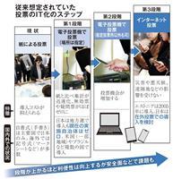 【ネット投票の足音(中)】露呈する「紙選挙」の限界 失敗の電子投票、教訓生きるか