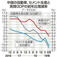 【田村秀男のお金は知っている】自動車とセメントでみると「マイナス成長」の中国