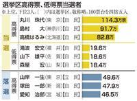 丸川氏が最多114万票 選挙区当選、18万が最少