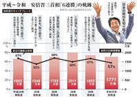 安倍首相「国政選6連勝」の軌跡 安定の得票、異例の長期政権